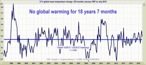 Why hasn't the United States ratified the Kyoto Protocol to avade global warming?