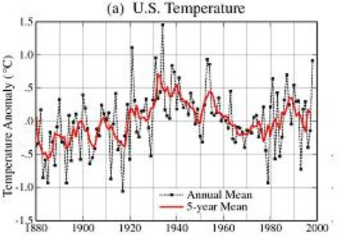NASA US Temperature Map August, 1999. Note the cooling trend since 1930, and particularly between 1951 and 1980.